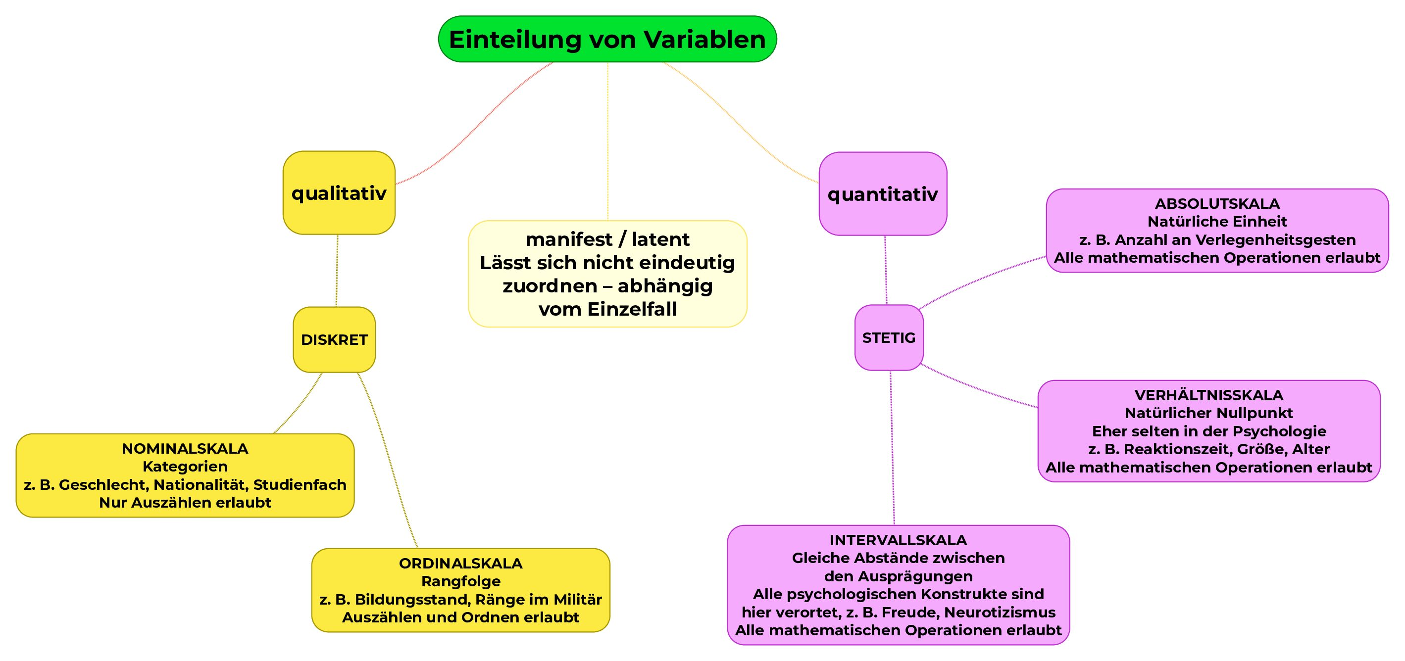 mindmap-einteilung-variablen