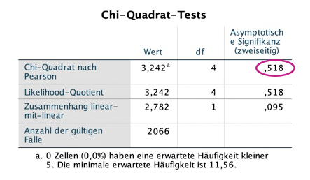 chi-quadrat-spss-outpu