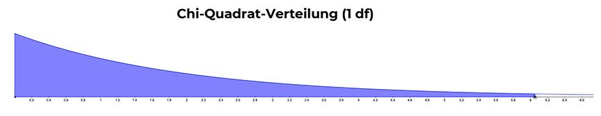 p-wert-chi-quadrat-verteilung