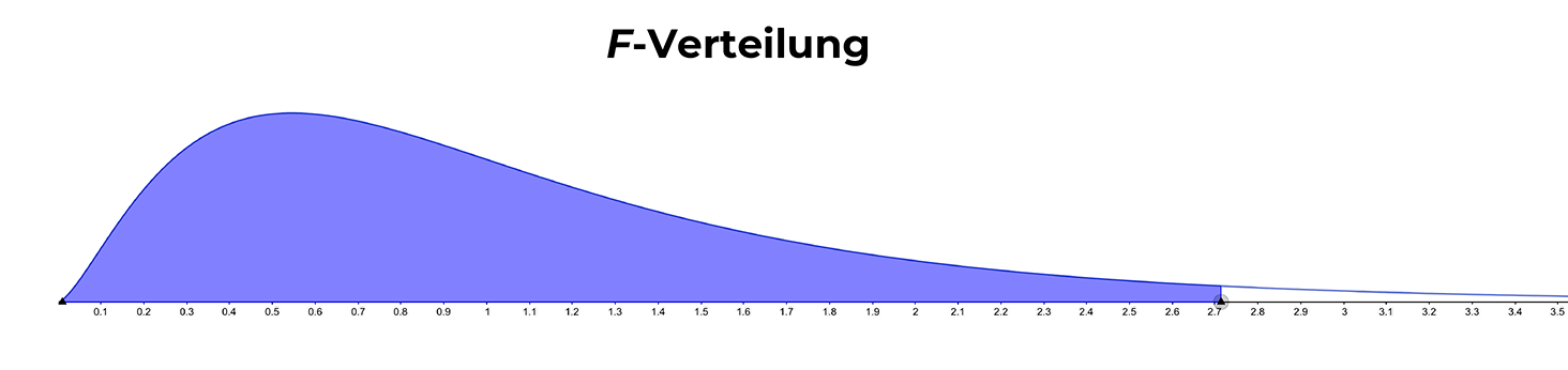 f-verteilung-p-wert