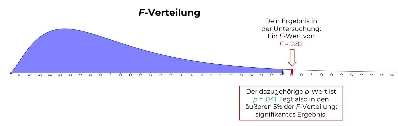 f-verteilung-mit-p-wert