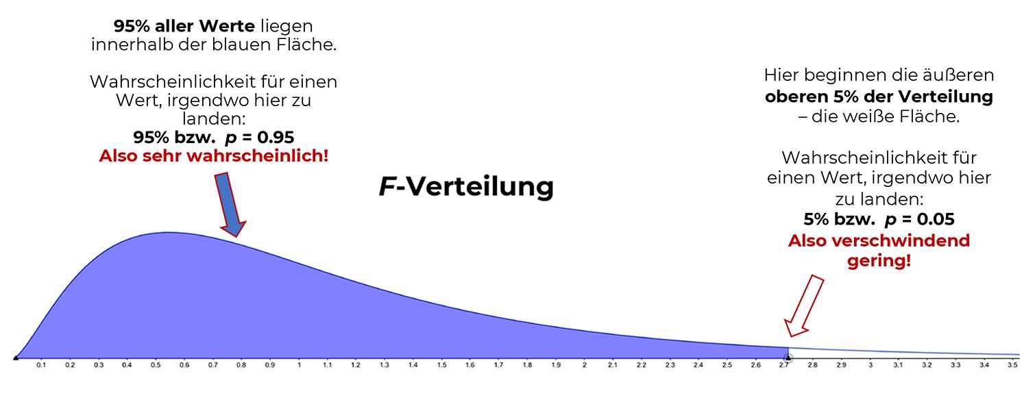 f-verteilung-wahrscheinlichkeiten