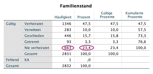 spss-output-familienstand