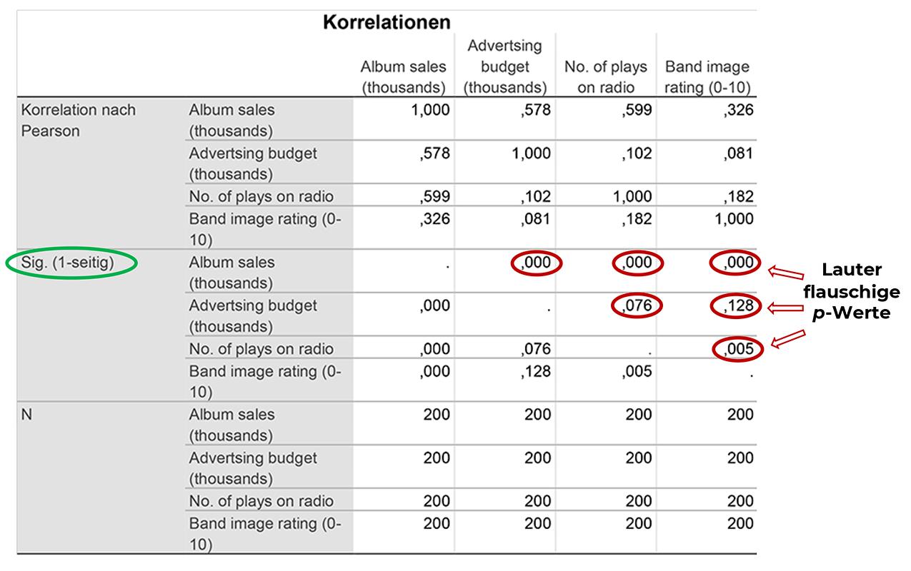 p-wert-korrelation