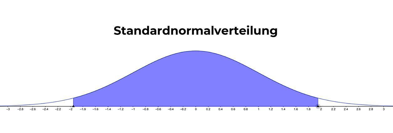 p-wert-standardnormalverteilung