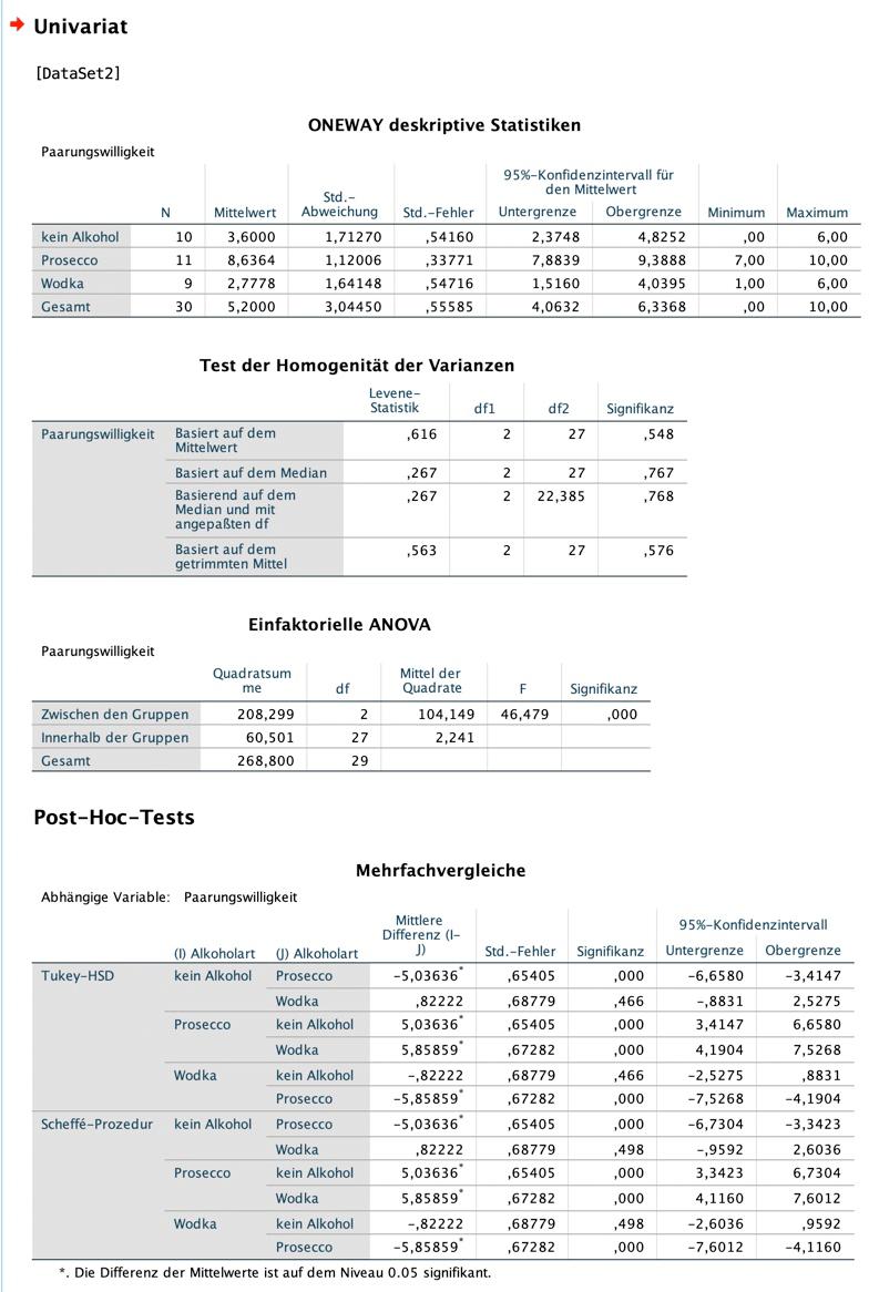 spss-output-einfaktorielle-ANOVA