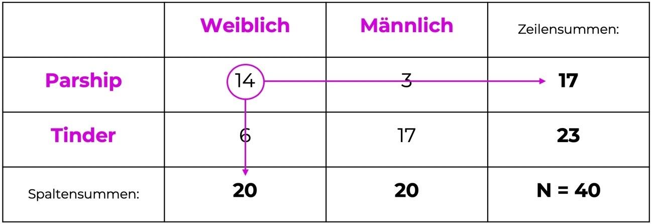 chi-quadrat-test-kontingenztabelle