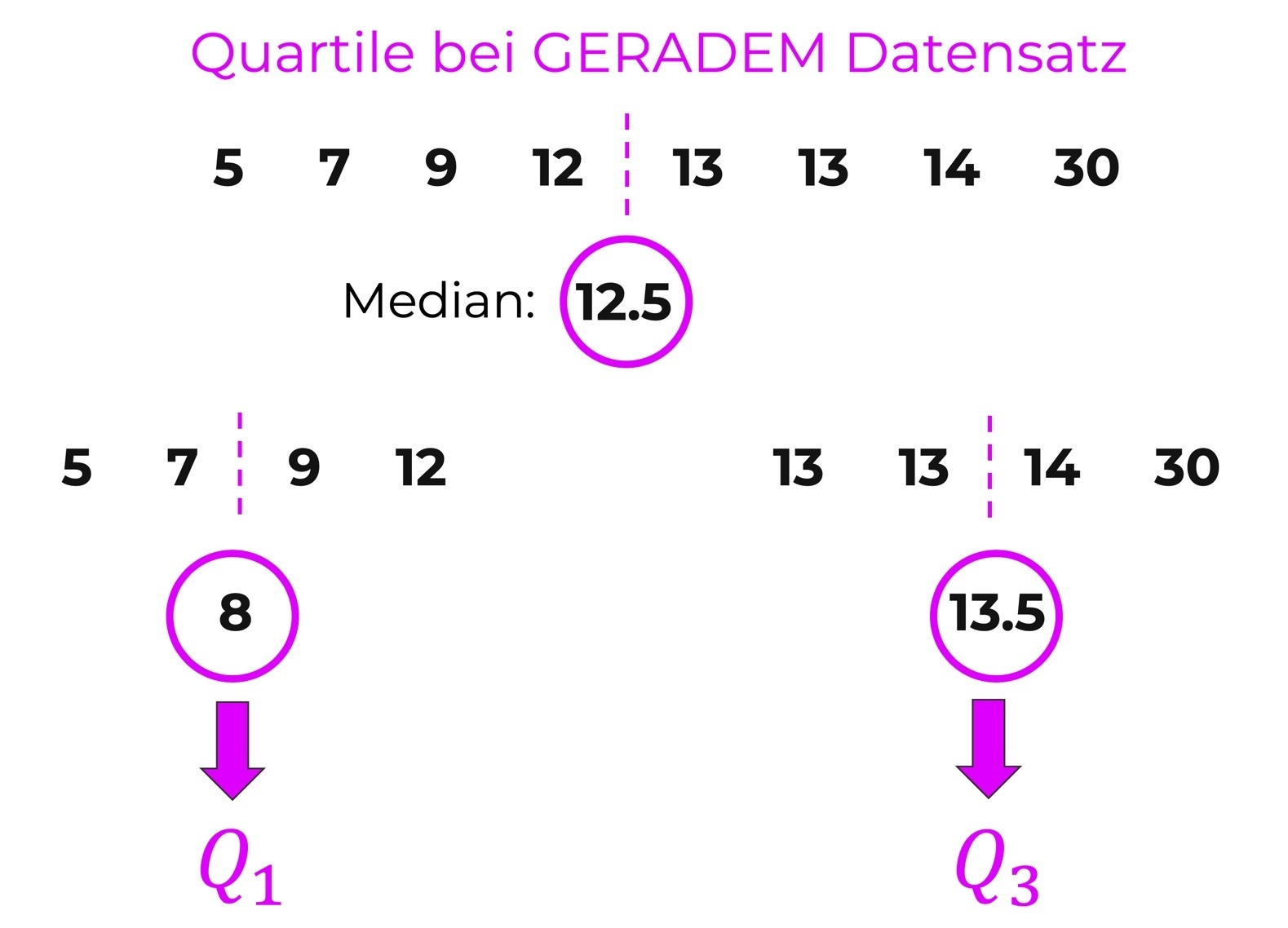 boxplot-quartile-gerader-datensatz