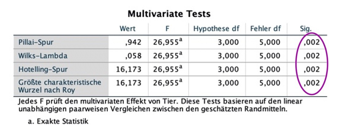 multivariate-tests