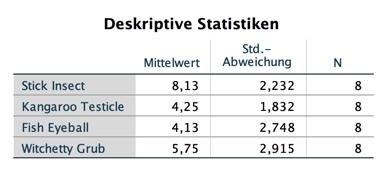 deskriptive-statistiken-anova-messwiederholung