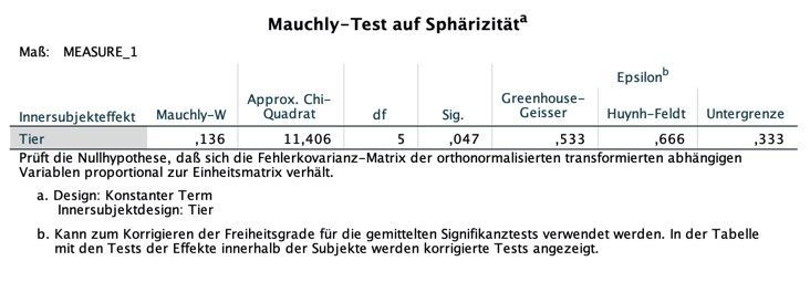 mauchly-test