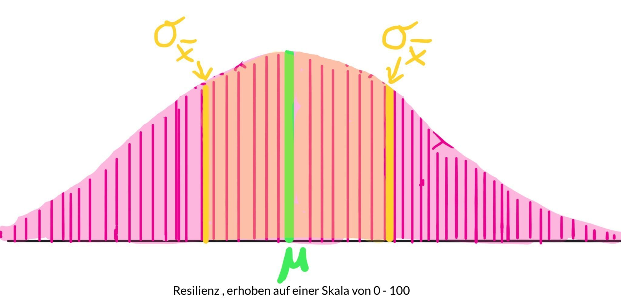 grafik-standardtfehler