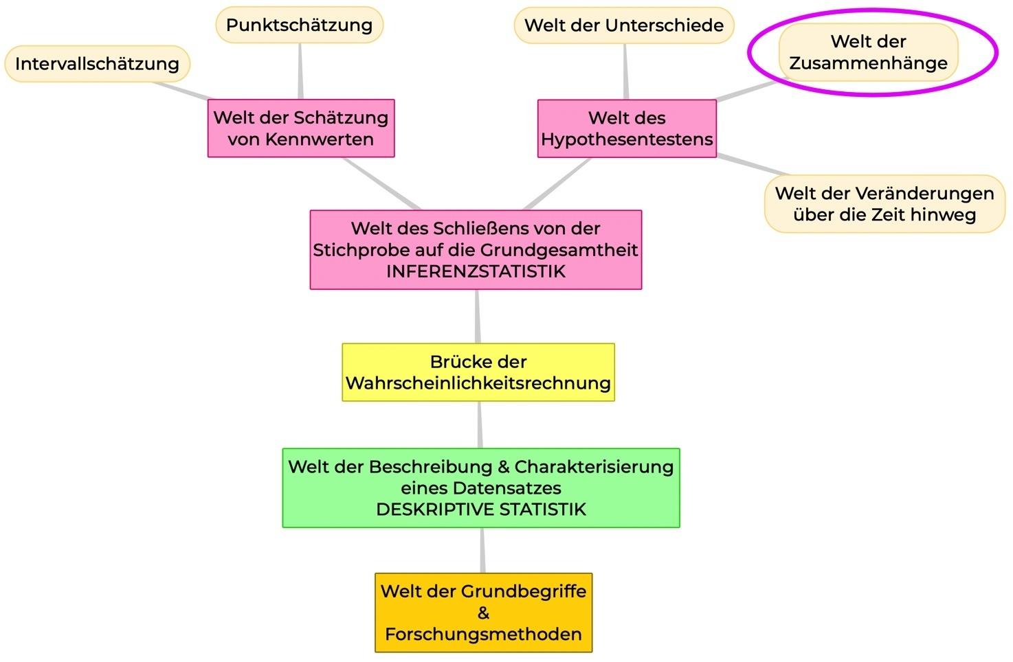methodenwahl-zusammenhänge