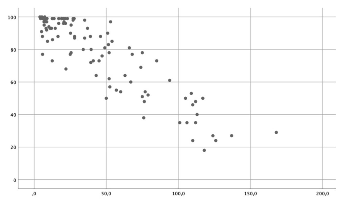 linearer-negativer-zusammenhang