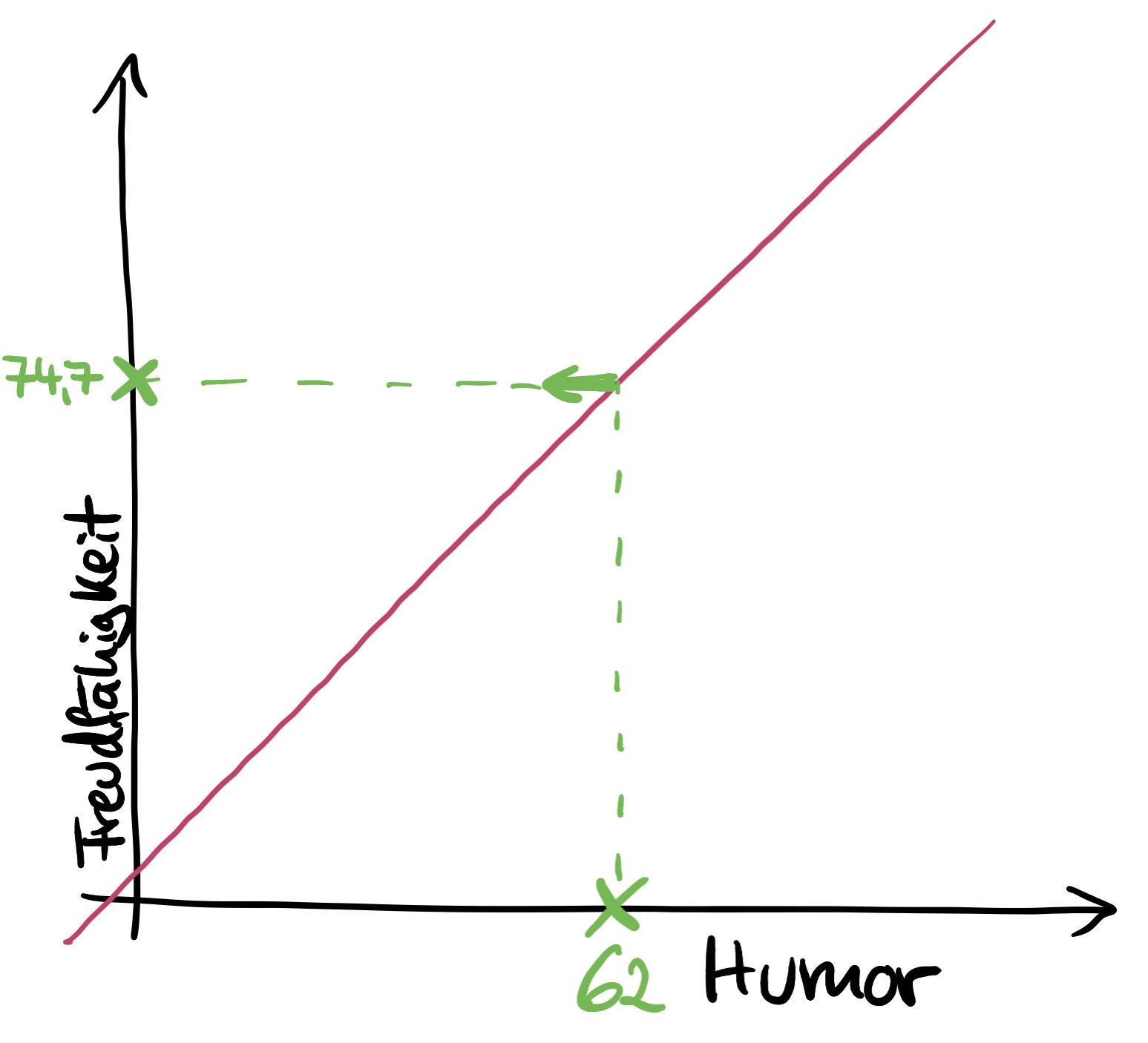 beispiel-vorhersage-einfache-regression