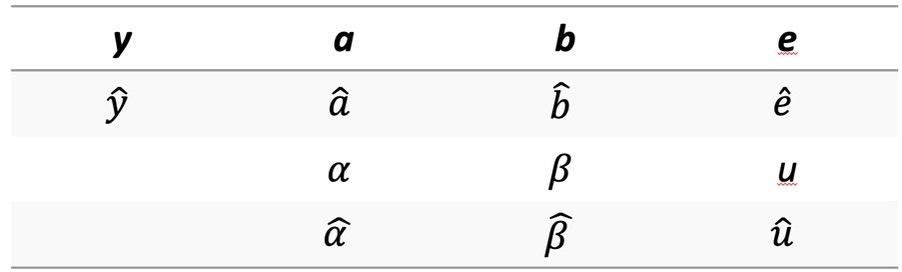 bezeichnungen-lineare-regression