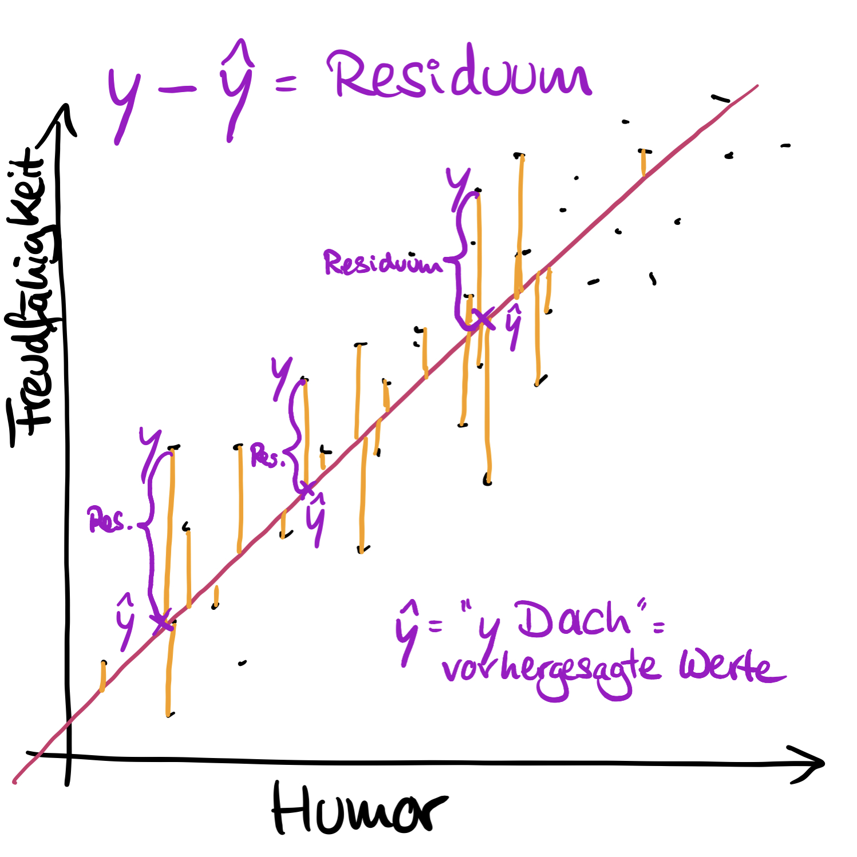 y-dach-regression