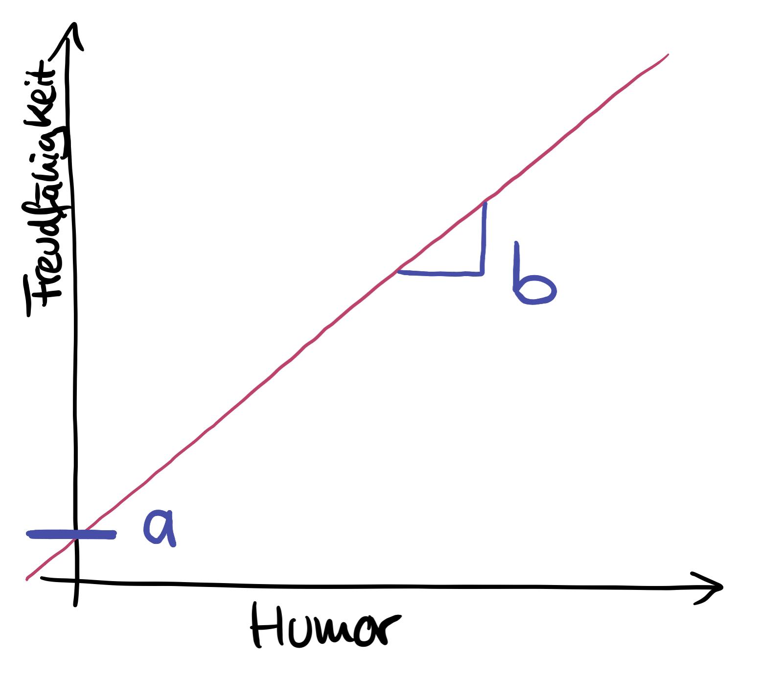 regressionskoeffizienten